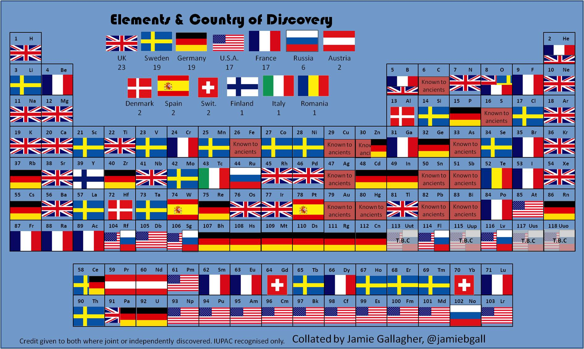 The periodic table of elements and the countries that discovered higher quality image for those who want it urtaz Gallery