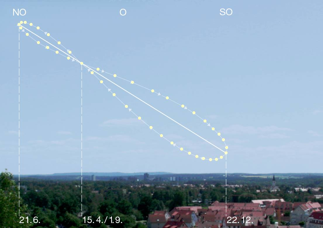 Using Only A Camera Trace The Solar Analemma And Plot The