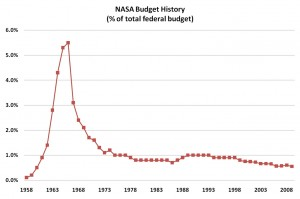 space shuttle program budget - photo #26