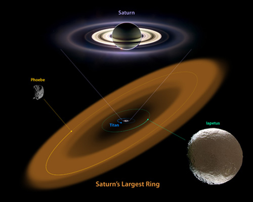 Saturn's new mega-ring, and the moons that clued in astronomers. Credit: NASA/JPL-Caltech