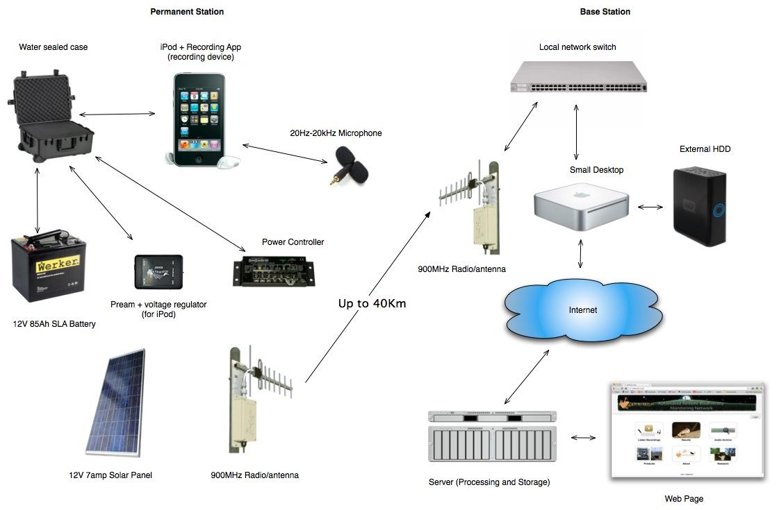 PChuck's Network