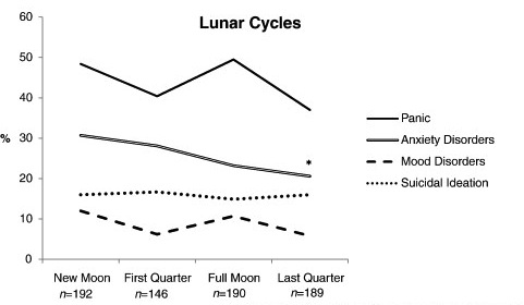 Obvious But True Full Moons Do Not Drive People Crazy