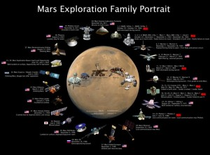 Robotic missions to Mars, so far.