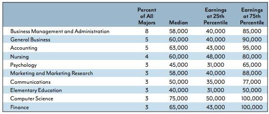 Anthropology top paying college majors