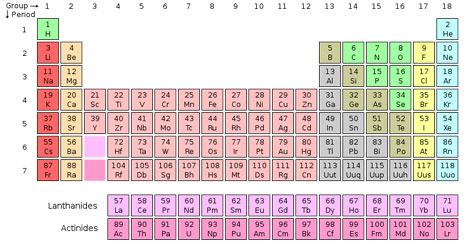 Meet the new elements science smithsonian for 118 periodic table