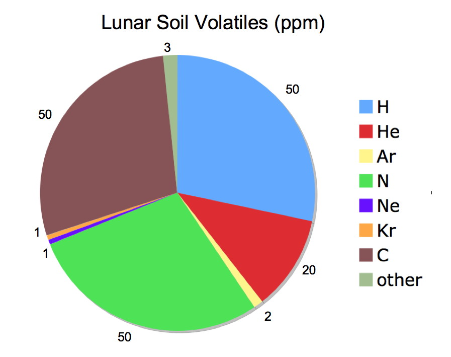 Can we be resourceful on the moon part 1 daily for Soil composition